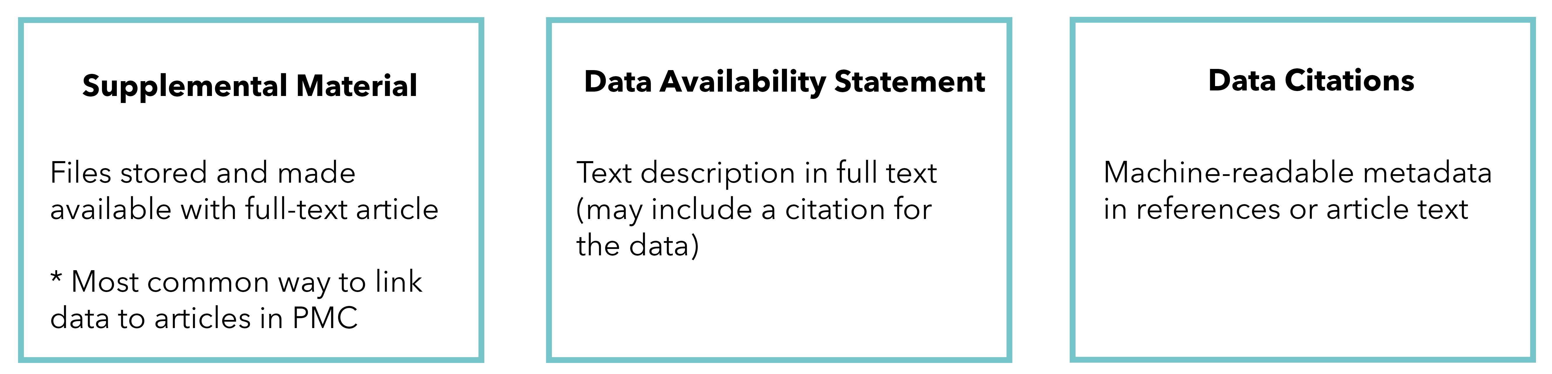 supplemental material, data availability statement, and data citations